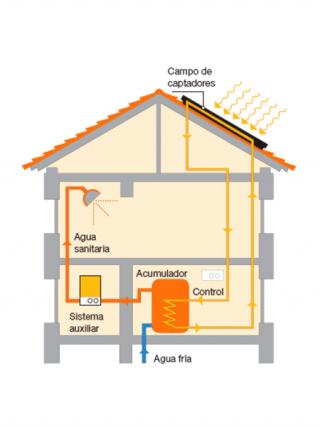 solar-trmica-510x680